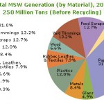 Total MSW Generation by Material